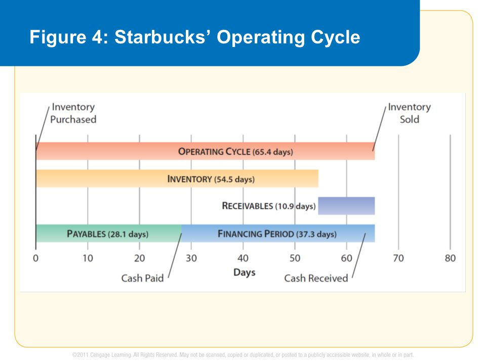 Figure 4: Starbucks' Operating Cycle