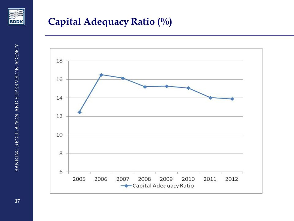17 BANKING REGULATION AND SUPERVISION AGENCY 17 Capital Adequacy Ratio (%)