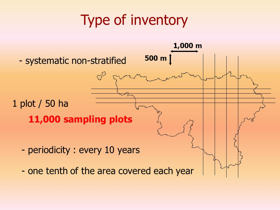 Type of inventory - systematic non-stratified - periodicity : every 10 years 500 m 1,000 m 11,000 sampling plots 1 plot / 50 ha - one tenth of the area covered each year