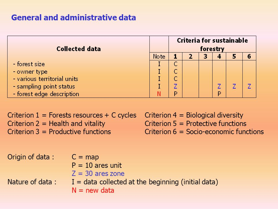 Criterion 1 = Forests resources + C cycles Criterion 4 = Biological diversity Criterion 2 = Health and vitality Criterion 5 = Protective functions Criterion 3 = Productive functions Criterion 6 = Socio-economic functions Origin of data : C = map P = 10 ares unit Z = 30 ares zone Nature of data : I = data collected at the beginning (initial data) N = new data General and administrative data