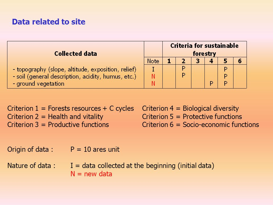 Criterion 1 = Forests resources + C cycles Criterion 4 = Biological diversity Criterion 2 = Health and vitality Criterion 5 = Protective functions Criterion 3 = Productive functions Criterion 6 = Socio-economic functions Origin of data : P = 10 ares unit Nature of data : I = data collected at the beginning (initial data) N = new data Data related to site