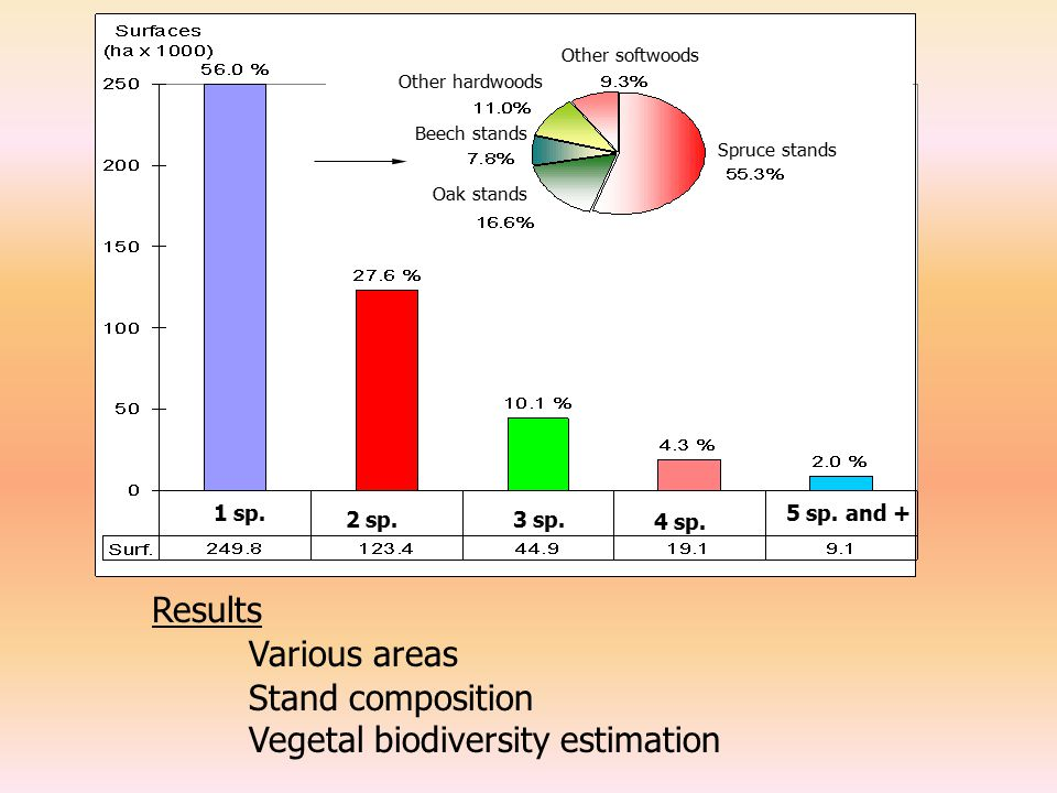 Stand composition Vegetal biodiversity estimation Results Various areas 1 sp.
