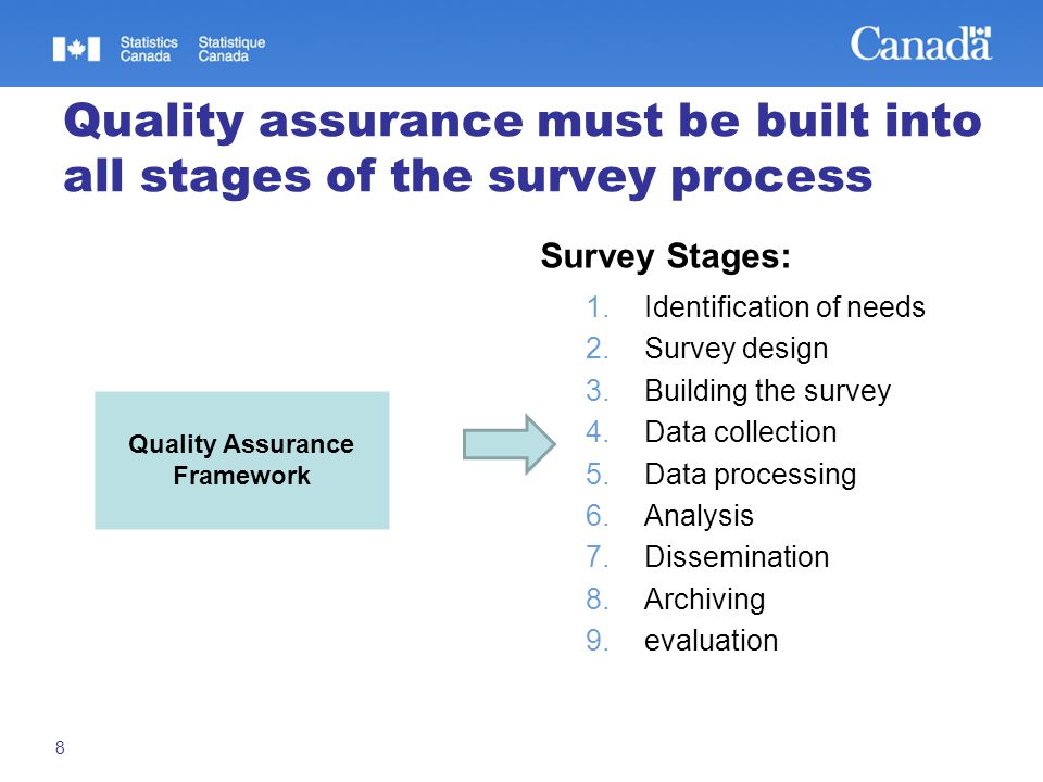 Quality assurance must be built into all stages of the survey process Survey Stages: 1.Identification of needs 2.Survey design 3.Building the survey 4.Data collection 5.Data processing 6.Analysis 7.Dissemination 8.Archiving 9.evaluation 8 Quality Assurance Framework