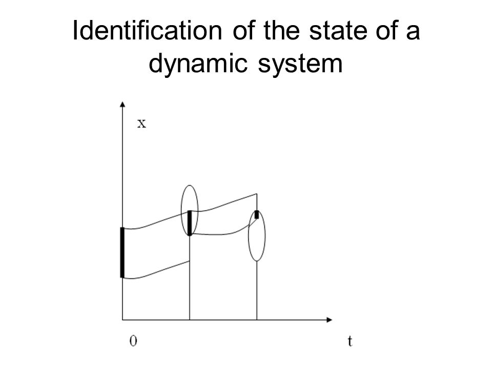 Identification of the state of a dynamic system