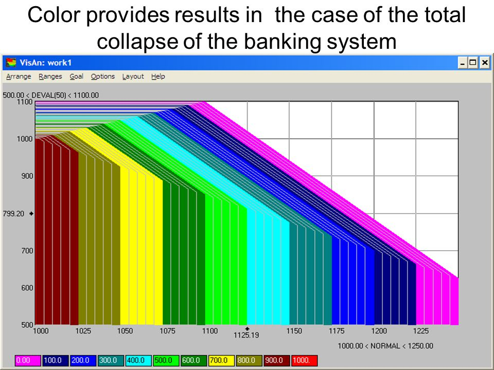 Color provides results in the case of the total collapse of the banking system