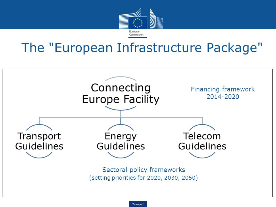 Transport The European Infrastructure Package Financing framework Sectoral policy frameworks (setting priorities for 2020, 2030, 2050)