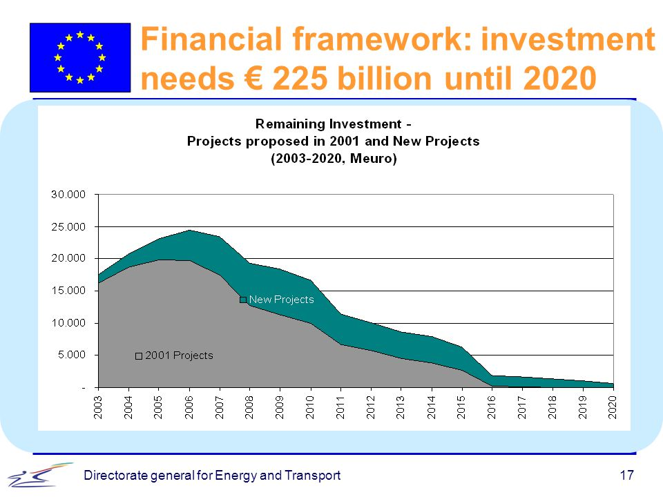 Directorate general for Energy and Transport17 Financial framework: investment needs € 225 billion until 2020