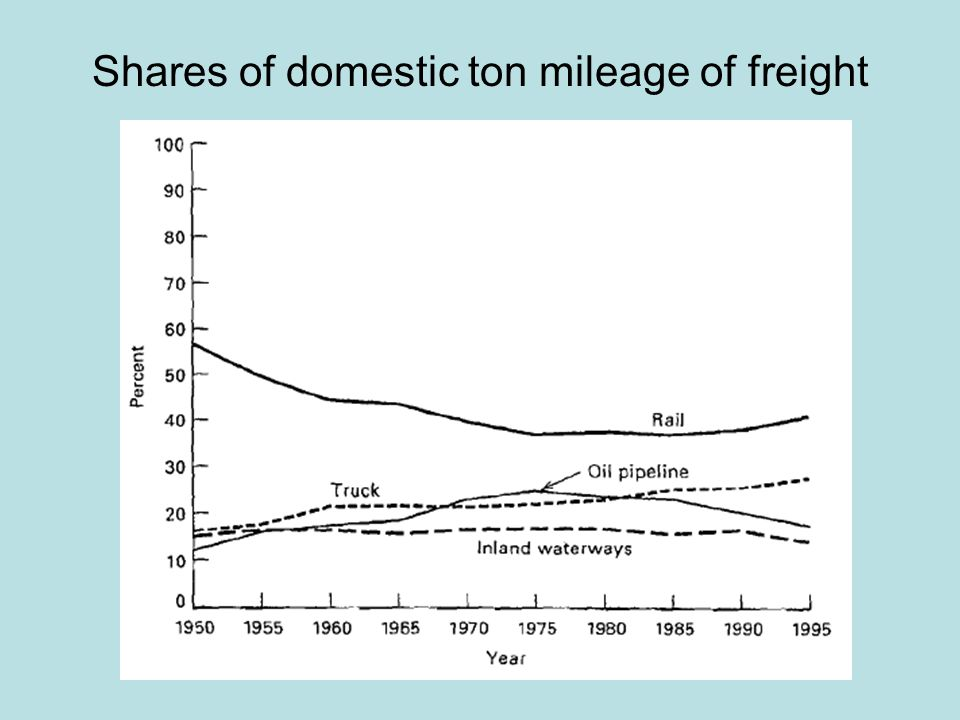 Shares of domestic ton mileage of freight