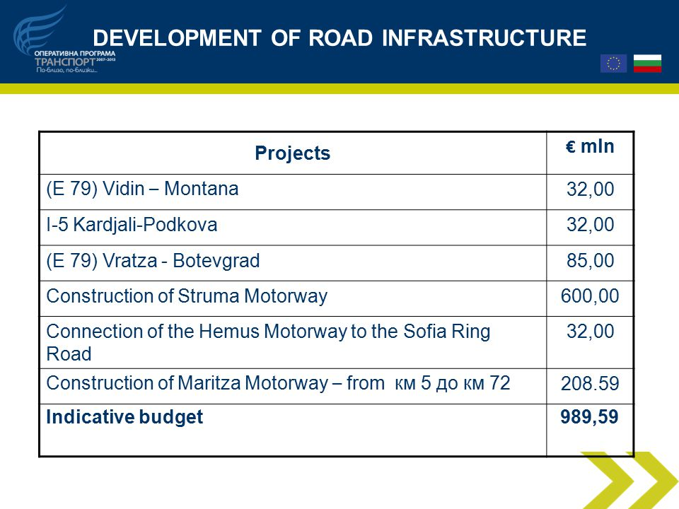 DEVELOPMENT OF ROAD INFRASTRUCTURE Projects € mln (E 79) Vidin – Montana 32,00 I-5 Kardjali-Podkova32,00 (E 79) Vratza - Botevgrad85,00 Construction of Struma Motorway600,00 Connection of the Hemus Motorway to the Sofia Ring Road 32,00 Construction of Maritza Motorway – from км 5 до км Indicative budget989,59