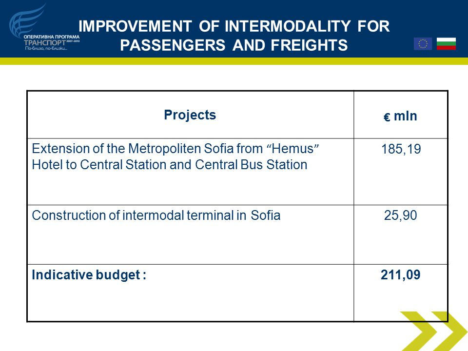 IMPROVEMENT OF INTERMODALITY FOR PASSENGERS AND FREIGHTS Projects € mln Extension of the Metropoliten Sofia from Hemus Hotel to Central Station and Central Bus Station 185,19 Construction of intermodal terminal in Sofia25,90 Indicative budget :211,09
