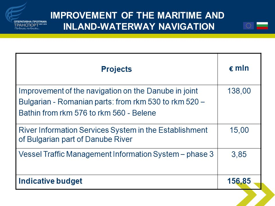 IMPROVEMENT OF THE MARITIME AND INLAND-WATERWAY NAVIGATION Projects € mln Improvement of the navigation on the Danube in joint Bulgarian - Romanian parts: from rkm 530 to rkm 520 – Bathin from rkm 576 to rkm Belene 138,00 River Information Services System in the Establishment of Bulgarian part of Danube River 15,00 Vessel Traffic Management Information System – phase 3 3,85 Indicative budget156,85