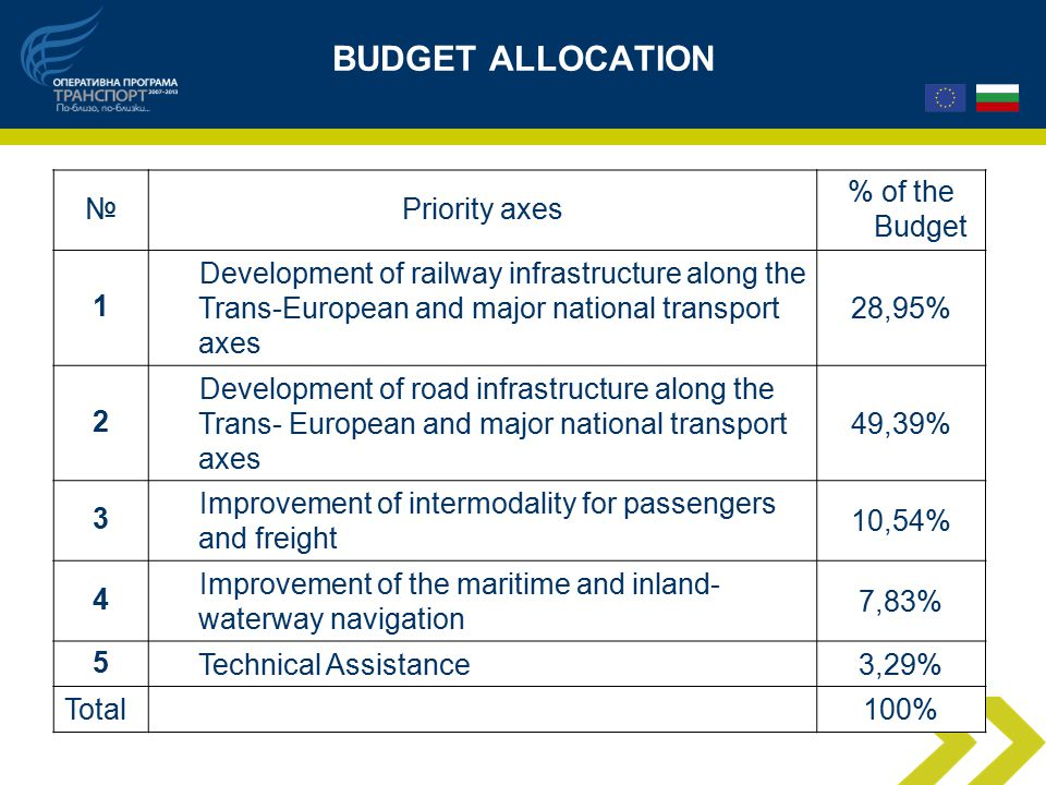 BUDGET ALLOCATION №Priority axes % of the Budget 1 Development of railway infrastructure along the Trans-European and major national transport axes 28,95% 2 Development of road infrastructure along the Trans- European and major national transport axes 49,39% 3 Improvement of intermodality for passengers and freight 10,54% 4 Improvement of the maritime and inland- waterway navigation 7,83% 5 Technical Assistance3,29% Total 100%