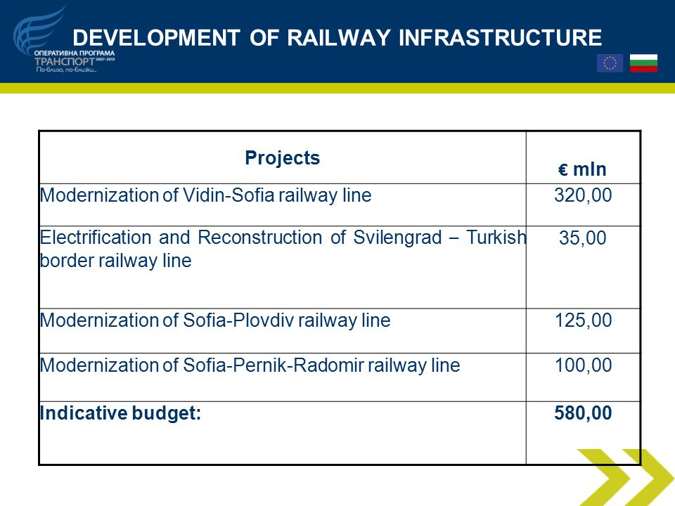 DEVELOPMENT OF RAILWAY INFRASTRUCTURE Projects € mln Modernization of Vidin-Sofia railway line320,00 Electrification and Reconstruction of Svilengrad – Turkish border railway line 35,00 Modernization of Sofia-Plovdiv railway line125,00 Modernization of Sofia-Pernik-Radomir railway line100,00 Indicative budget:580,00