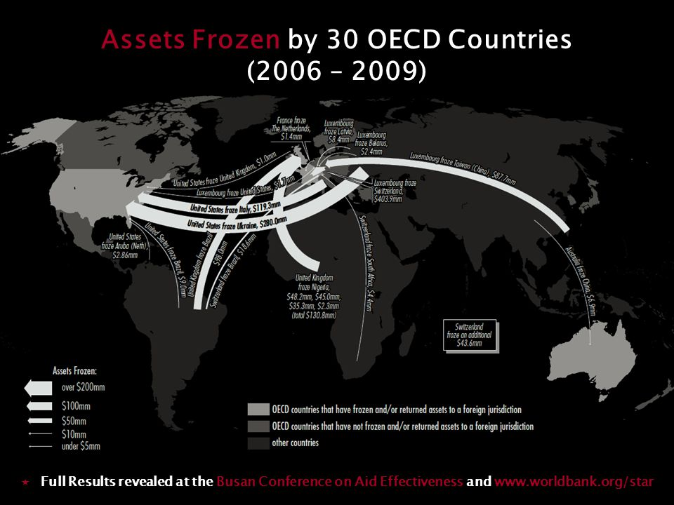 Assets Frozen by 30 OECD Countries (2006 – 2009)  Full Results revealed at the Busan Conference on Aid Effectiveness and