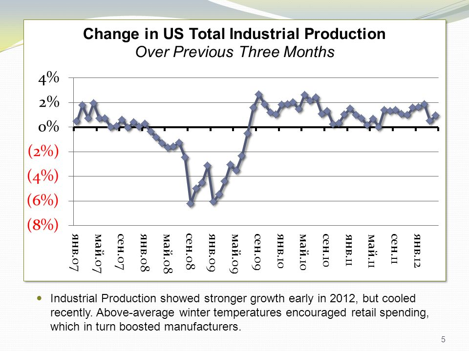 5 Industrial Production showed stronger growth early in 2012, but cooled recently.