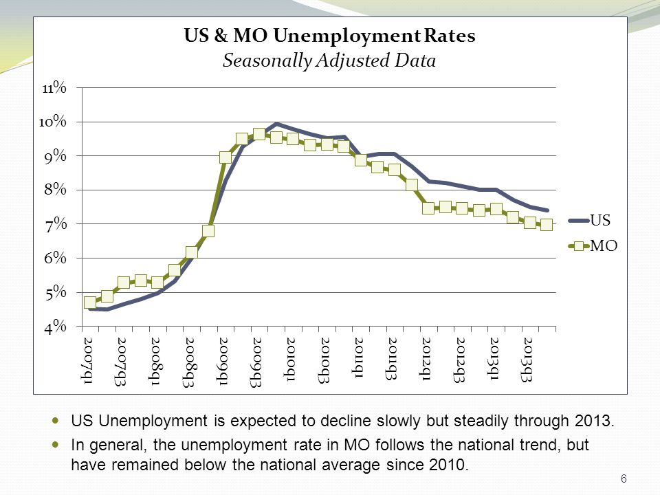 6 US Unemployment is expected to decline slowly but steadily through 2013.