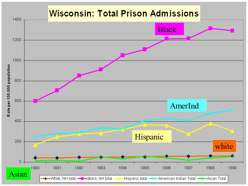 Wisconsin Prison Admissions by Race Black Asian white Hispanic AmerInd
