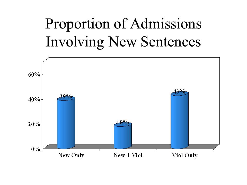 Proportion of Admissions Involving New Sentences