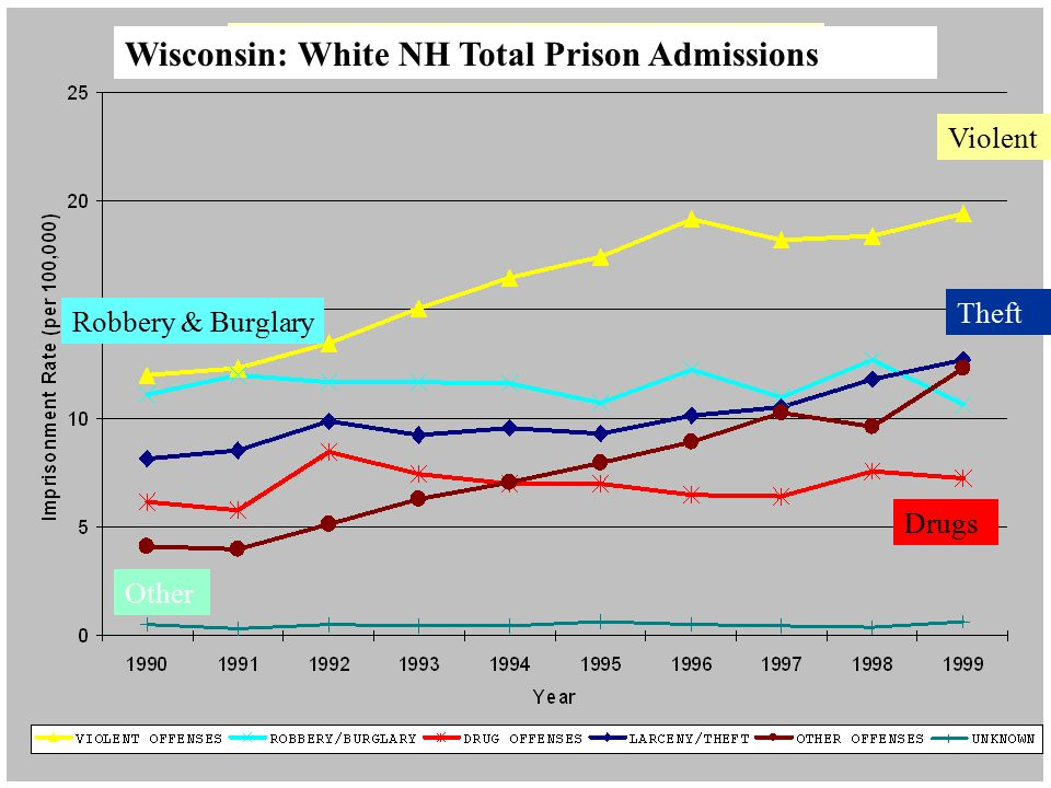 Total Admits, Whites Wisconsin: White NH Total Prison Admissions Violent Robbery & Burglary Other Drugs Theft