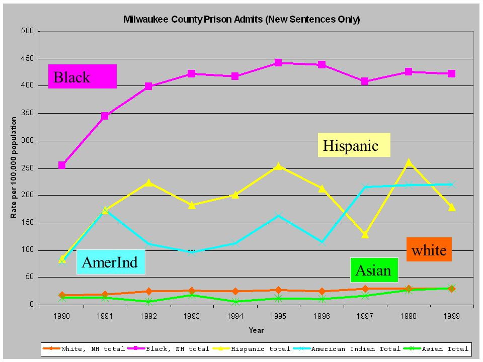 Milwaukee New Totals AmerInd Black Hispanic white Asian