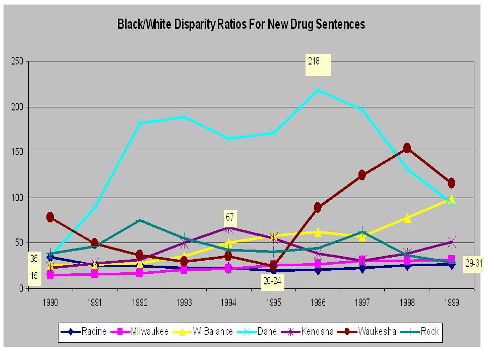 County Drug Disparities by Time