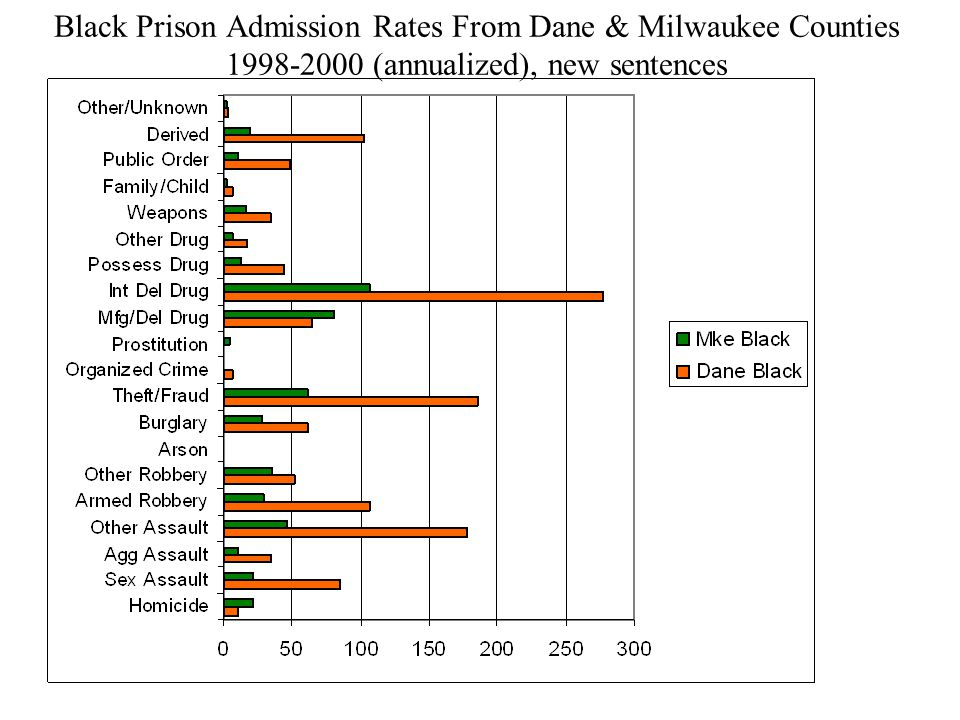 Black Prison Admission Rates From Dane & Milwaukee Counties (annualized), new sentences