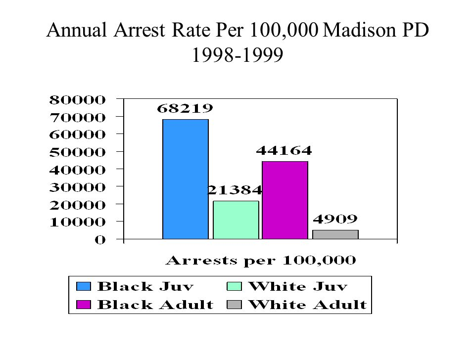Annual Arrest Rate Per 100,000 Madison PD