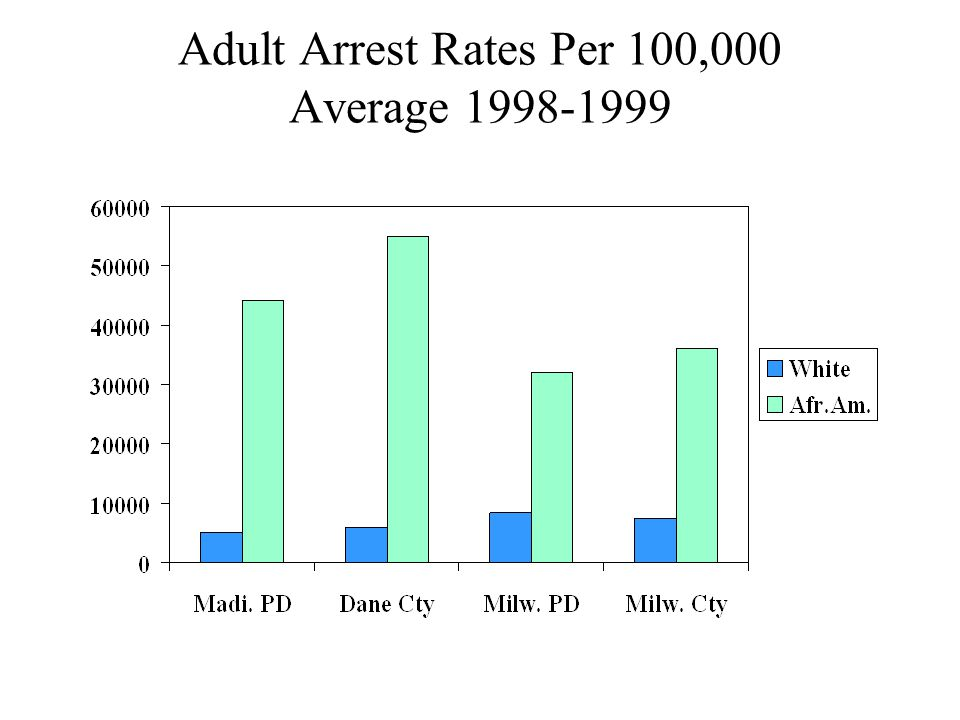 Adult Arrest Rates Per 100,000 Average