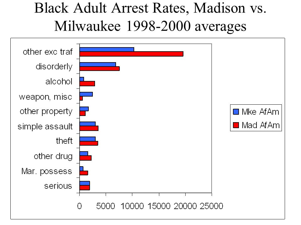 Black Adult Arrest Rates, Madison vs. Milwaukee averages