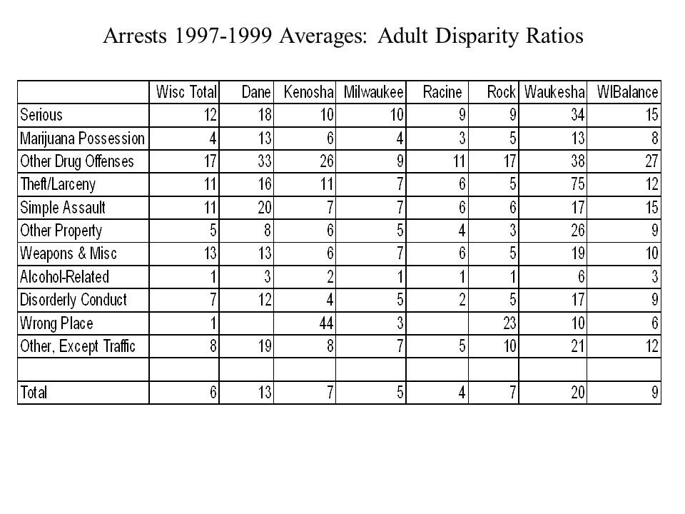 Arrests Averages: Adult Disparity Ratios