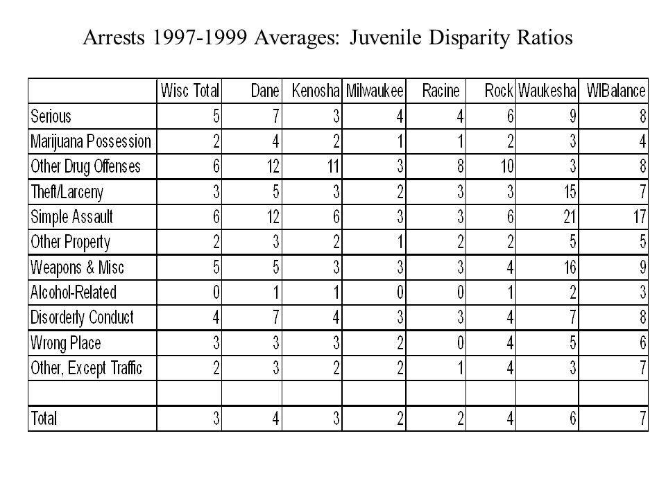 Arrests Averages: Juvenile Disparity Ratios