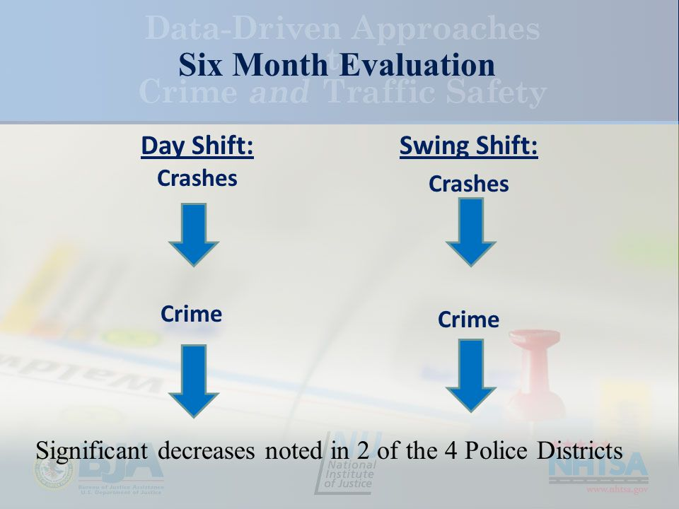 Significant decreases noted in 2 of the 4 Police Districts Swing Shift: Crashes Crime Day Shift: Crashes Crime Six Month Evaluation