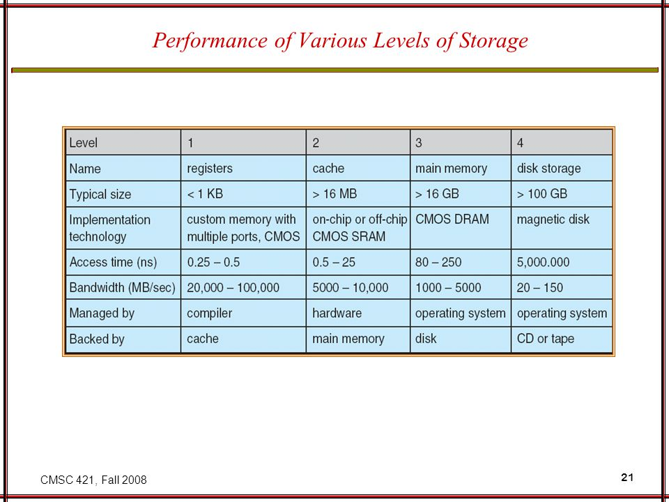 CMSC 421, Fall Performance of Various Levels of Storage