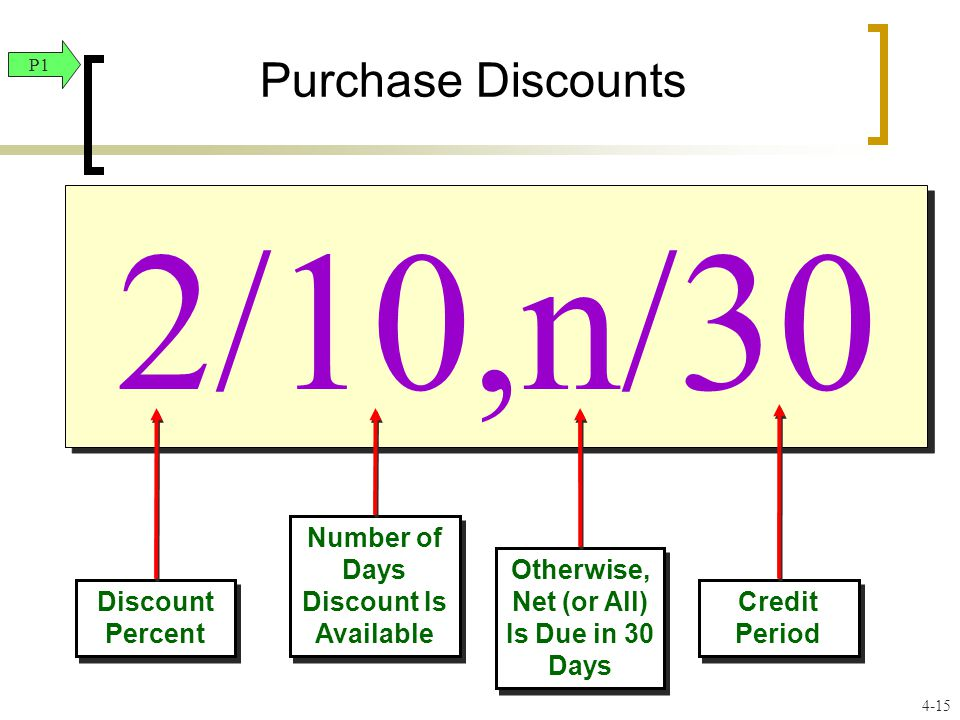 2/10,n/30 Purchase Discounts Discount Percent Number of Days Discount Is Available Otherwise, Net (or All) Is Due in 30 Days Credit Period P1 4-15