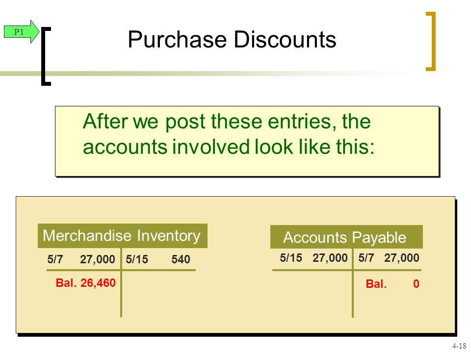 Purchase Discounts After we post these entries, the accounts involved look like this: Merchandise Inventory Accounts Payable 5/7 27,000 5/ /15 27,000 Bal.