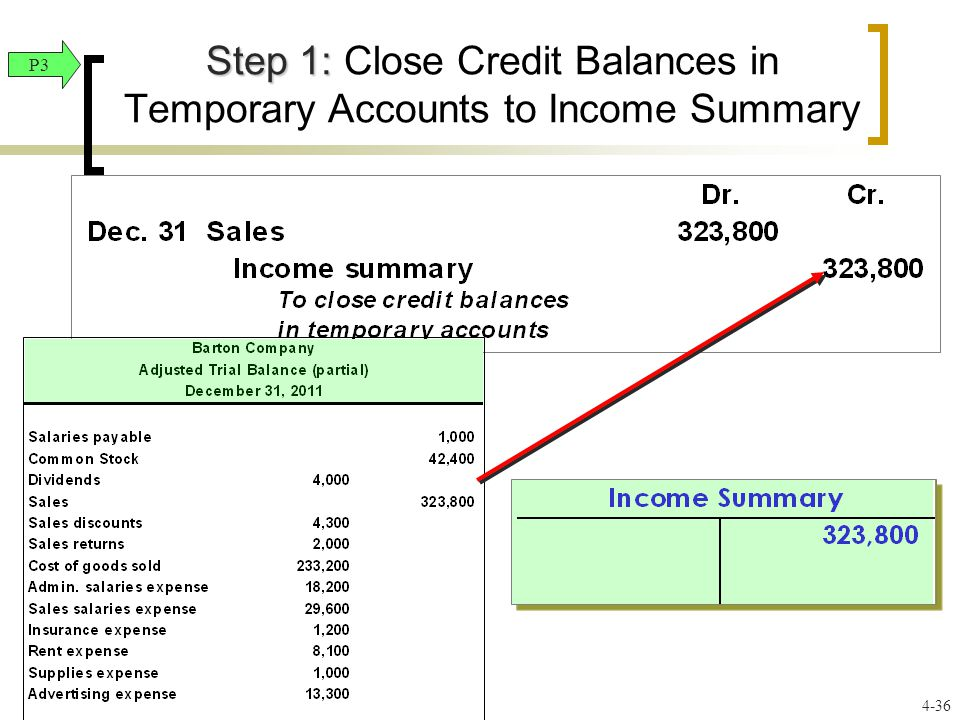 Step 1: Step 1: Close Credit Balances in Temporary Accounts to Income Summary P3 4-36