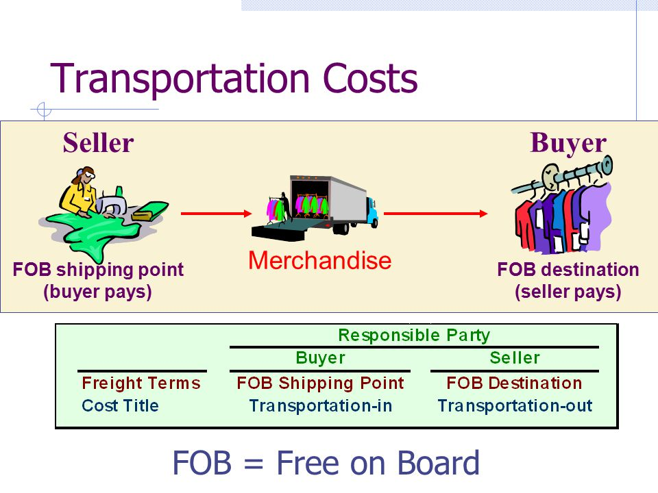 Transportation Costs FOB shipping point (buyer pays) FOB destination (seller pays) Merchandise Seller Buyer FOB = Free on Board