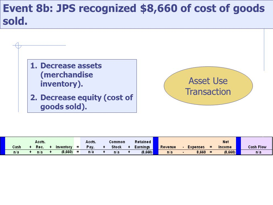 Event 8b: JPS recognized $8,660 of cost of goods sold.