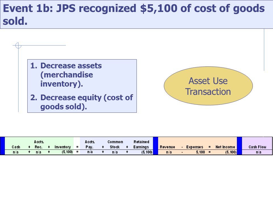 Event 1b: JPS recognized $5,100 of cost of goods sold.