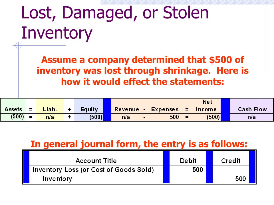 Lost, Damaged, or Stolen Inventory Assume a company determined that $500 of inventory was lost through shrinkage.