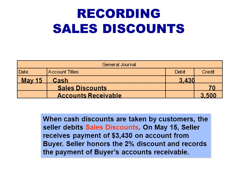RECORDING SALES RETURNS AND ALLOWANCES The seller's entry to record a credit memorandum involves a debit to the Sales Returns and Allowances account and a credit to Accounts Receivable.