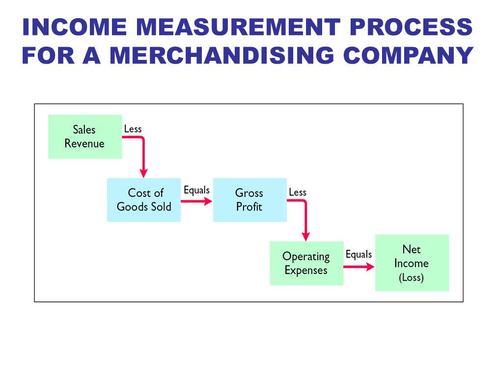 Expenses for a merchandiser are divided into two categories: 1Cost of goods sold –The total cost of merchandise sold during the period 2Operating expenses –Expenses incurred in the process of earning sales revenue (Examples: sales salaries and insurance expense) Gross profit is equal to Sales Revenue less Cost of Goods Sold MEASURING NET INCOME
