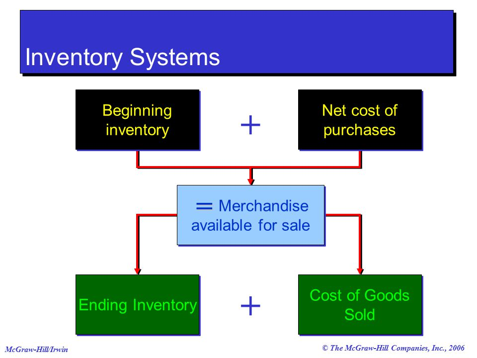 © The McGraw-Hill Companies, Inc., 2006 McGraw-Hill/Irwin Inventory Systems + + Beginning inventory Net cost of purchases Merchandise available for sale Ending Inventory Cost of Goods Sold =