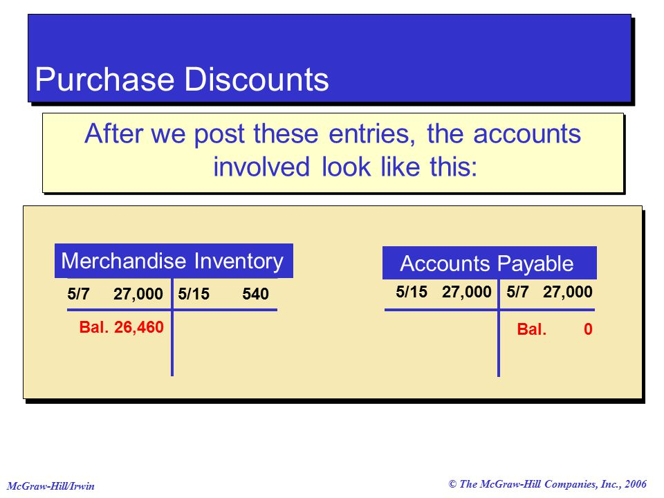 © The McGraw-Hill Companies, Inc., 2006 McGraw-Hill/Irwin Purchase Discounts After we post these entries, the accounts involved look like this: Merchandise Inventory Accounts Payable 5/7 27,000 5/ /15 27,000 Bal.