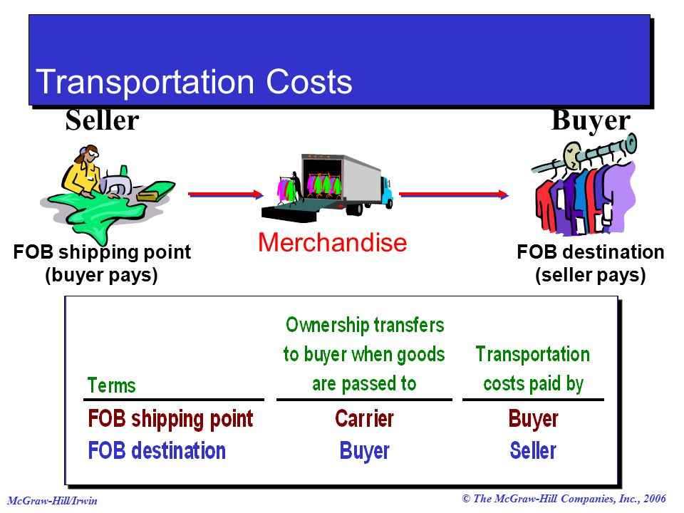 © The McGraw-Hill Companies, Inc., 2006 McGraw-Hill/Irwin Transportation Costs FOB shipping point (buyer pays) FOB destination (seller pays) Merchandise Seller Buyer