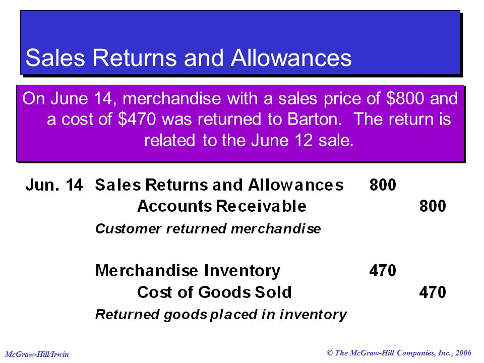 © The McGraw-Hill Companies, Inc., 2006 McGraw-Hill/Irwin Sales Returns and Allowances On June 14, merchandise with a sales price of $800 and a cost of $470 was returned to Barton.