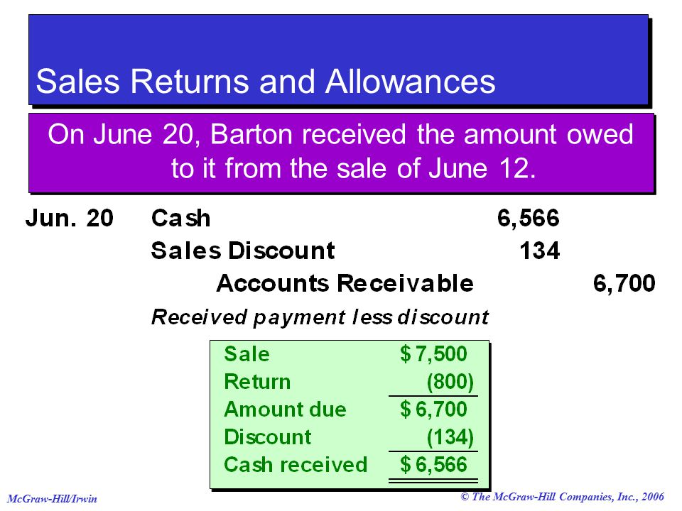 © The McGraw-Hill Companies, Inc., 2006 McGraw-Hill/Irwin Sales Returns and Allowances On June 20, Barton received the amount owed to it from the sale of June 12.