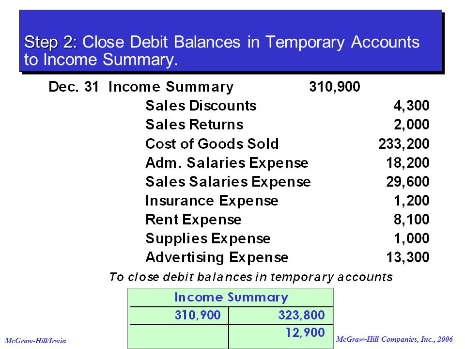 © The McGraw-Hill Companies, Inc., 2006 McGraw-Hill/Irwin Step 2: Step 2: Close Debit Balances in Temporary Accounts to Income Summary.