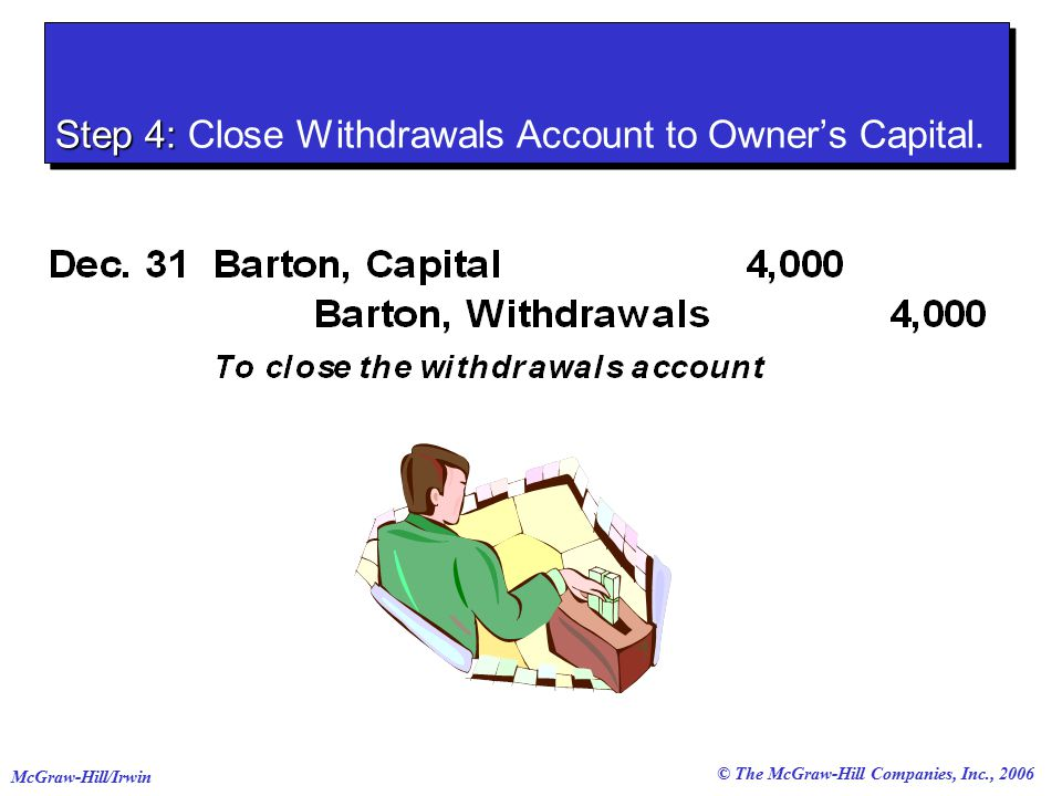 © The McGraw-Hill Companies, Inc., 2006 McGraw-Hill/Irwin Step 4: Step 4: Close Withdrawals Account to Owner's Capital.