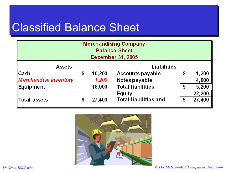 © The McGraw-Hill Companies, Inc., 2006 McGraw-Hill/Irwin Classified Balance Sheet